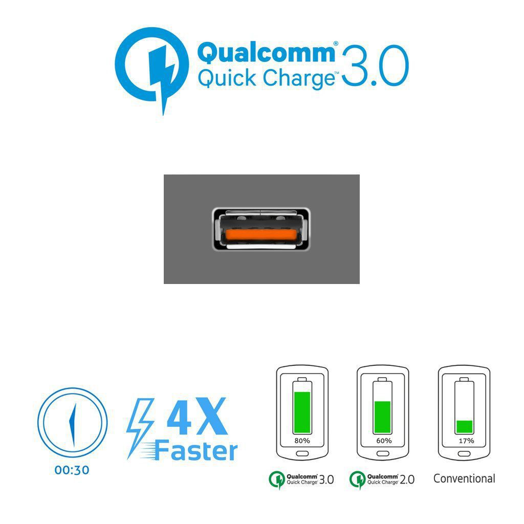 Sfruttare la Quick Charge con i Power Bank